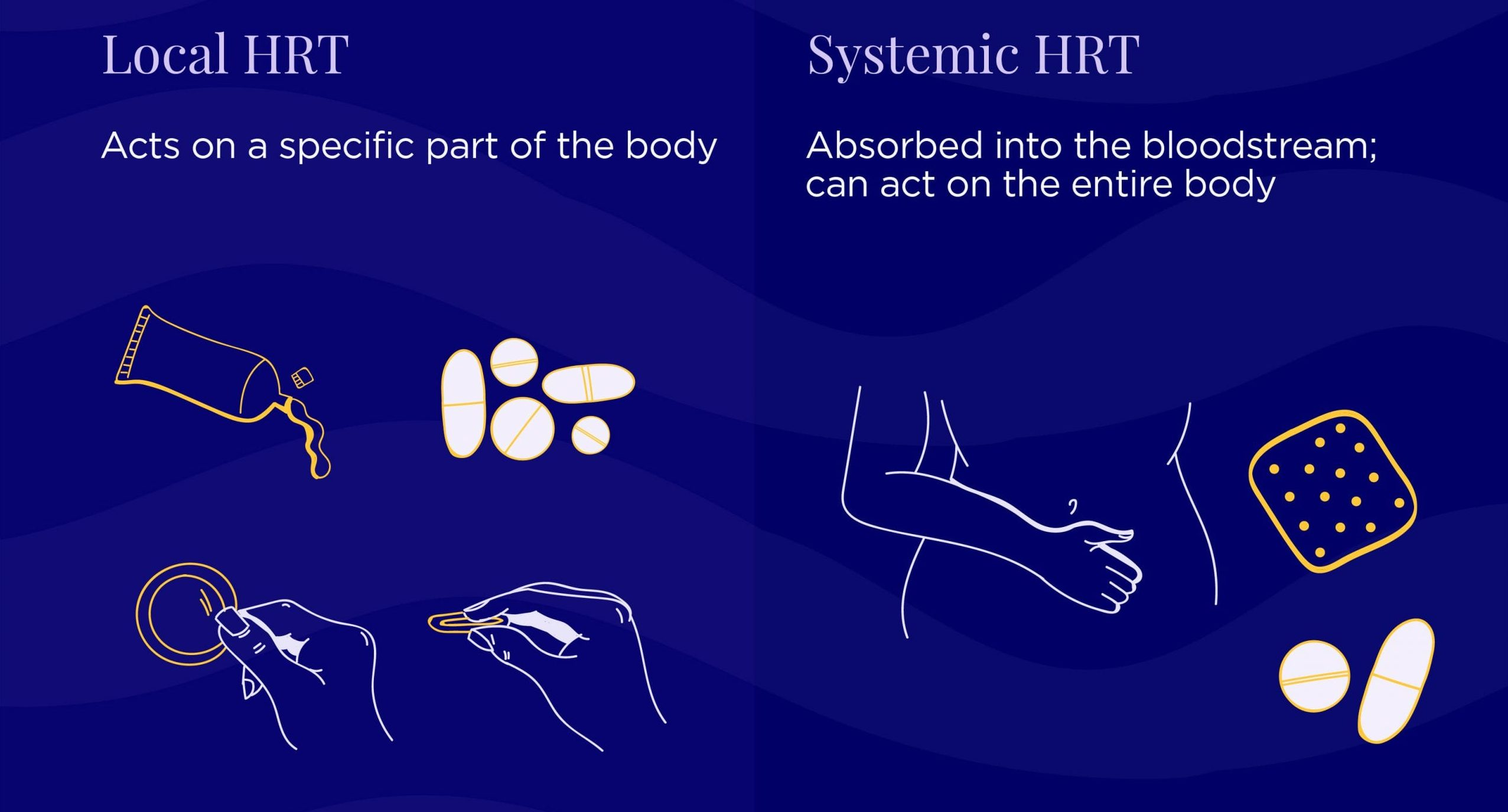 Local and systemic HRT diagram